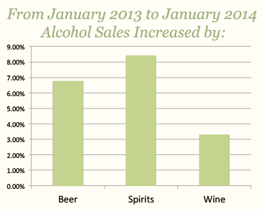Alcohol Sales