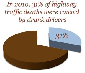 drunk drivers stat