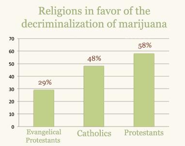 Religions pro marijuana