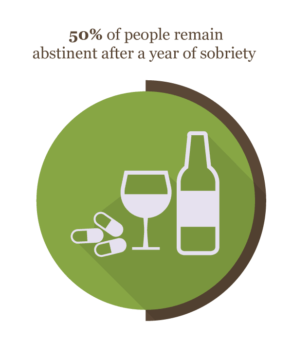 50 percent of people remain abistinent after a year of sobriety