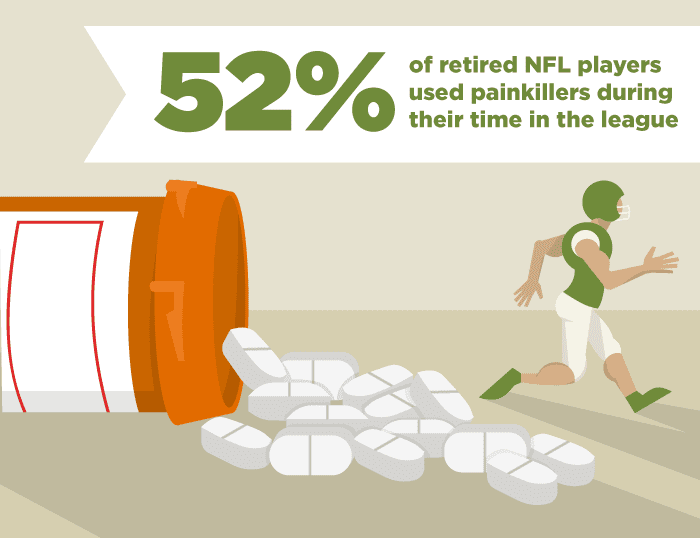 52 percent of retired nfl players used painkillers in league