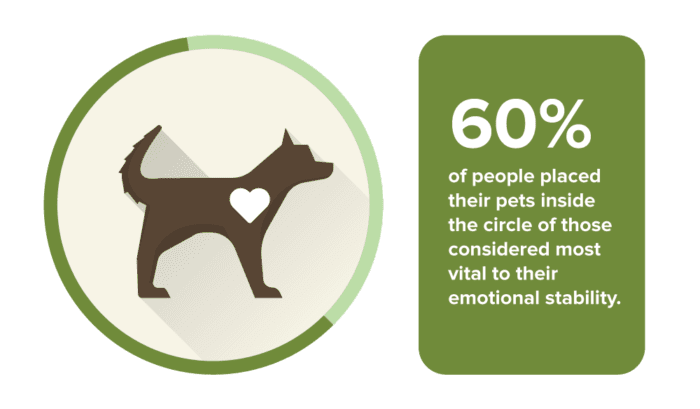 60 percent of people placed pets as those considered vital to emotional support