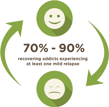 70 to 90 percent of people relapse at least once