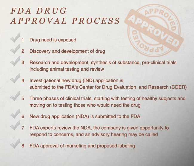 FDA Drug Approval Process
