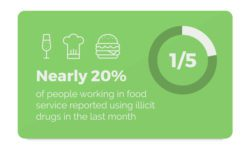 Nearly 20% of people working in food service reported using illicit drugs in the last month