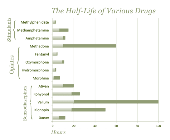 how long is klonopin half-life chart