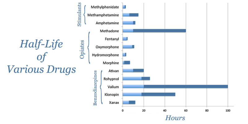 xanax vs klonopin medication half-life list