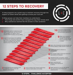 the 12 steps of recovery is an important part of the recovery process. alcoholics anonymous are about admitting your problem and the fact that you are powerless over the substance that you were using. the program uses a spiritual approach that includes a belief in a higher power. members define that higher power in their own way, it does not have to be God.