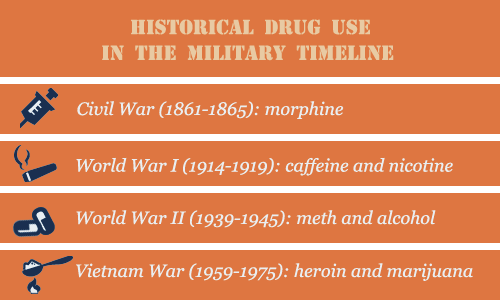 Military War Drug Use Historical Timeline