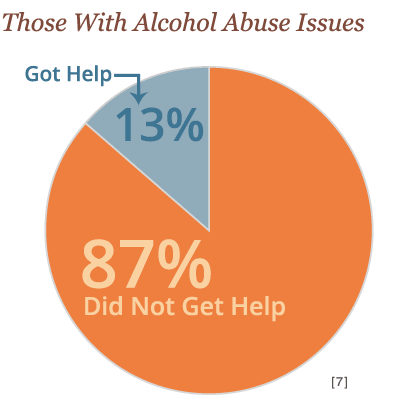 how to tell if someone is an alcohol abuser