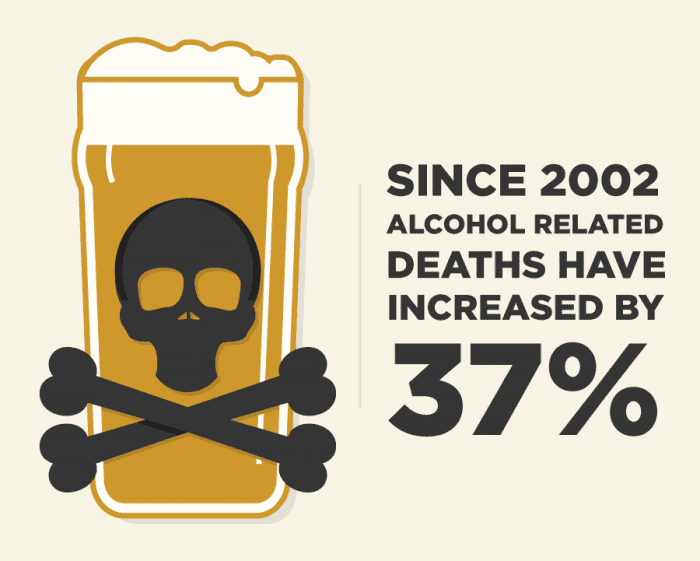 Alcohol related deaths have increased by 37 percent