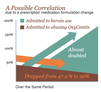 correlation between heroin use and prescription drugs