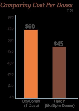 compare cost per dose
