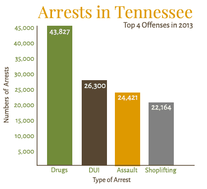 drug arrests in tennessee