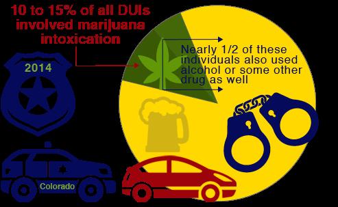 dui marijuana vs alcohol colorado