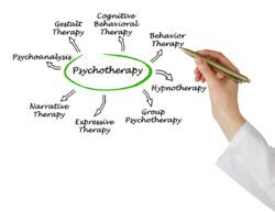 drawing of different types of psychotherapy