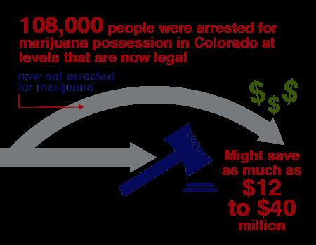 less marijuana convictions save millions