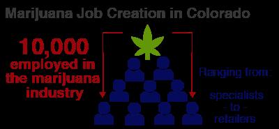 marijuana job creation in colorado