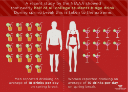 nearly-half-of-all-college-students-binge-drink-swimsuit