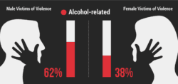percentage-of-male-and-female-alcohol-related-violence