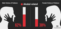 percentage-of-male-and-female-alcohol-related-violence-woman-men