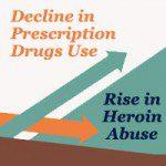 prescription-drugs-adn-heroin