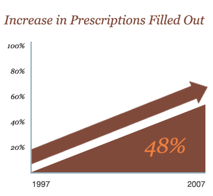 prescriptions filled out increase