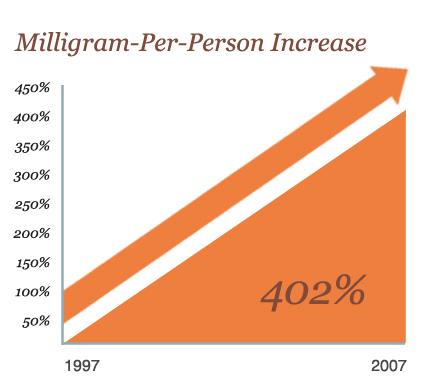 prescription increase milligrams-per-person