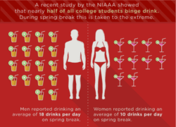 NIAAA study showed half of all college students binge drink. men reported to have an average of 18 drinks per day. meanwhile, women having an average of 10 drinks a day.
