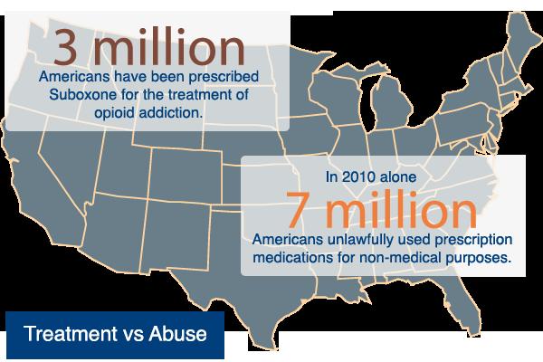 statistics treatment and abuse of suboxone opiates