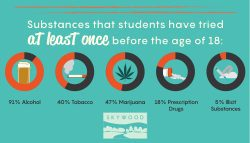 substances-students-have-tried-before-teen-years-marijuana-drugs-alcohol