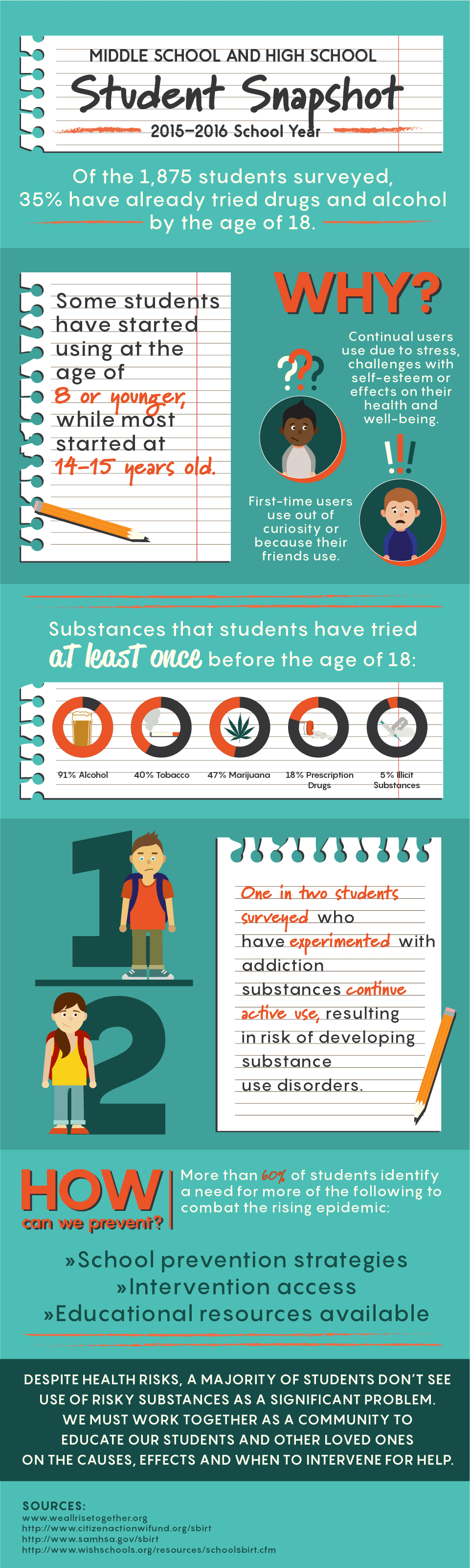 Teens substance abuse is caused by peer pressure. Through alcohol abuse and marijuana use these are the stats that teens have admitted to using at least once.