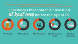 Middle school and high school students are becoming more prone to addiction and mental health. out of 1,875 students surveyed, 35% have already tried drugs and alcohol before 18 years old. It's important for us to figure out why students are using drugs and how they are getting them.
