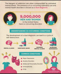 understanding-co-occurring-disorders-treatment-common-conditions-mental-health-substance-abuse