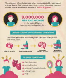 The dangers of addiction are often compounded by untreated mental illness. co-occurring disorders involve abusing of a substance as well as a mental health disorder. This is called dual diagnosis. almost 10 million men and women in the united stated have co-occurring disorders.